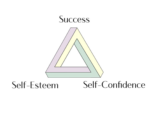 the self esteem triangle